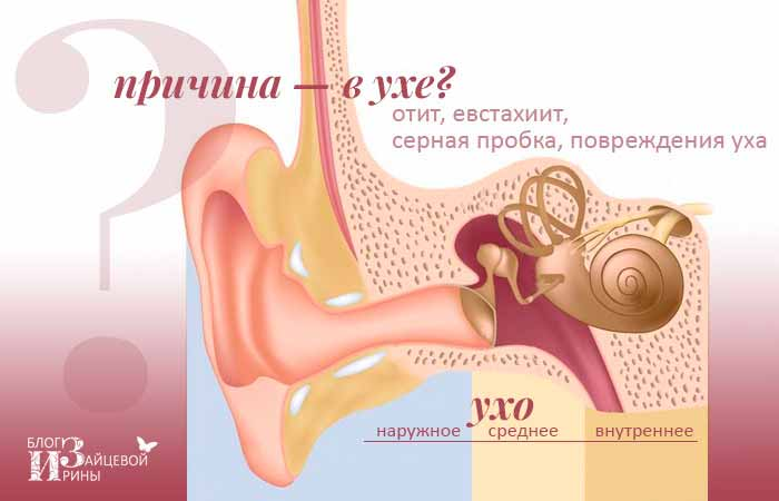 При движении челюсти шум в ухе